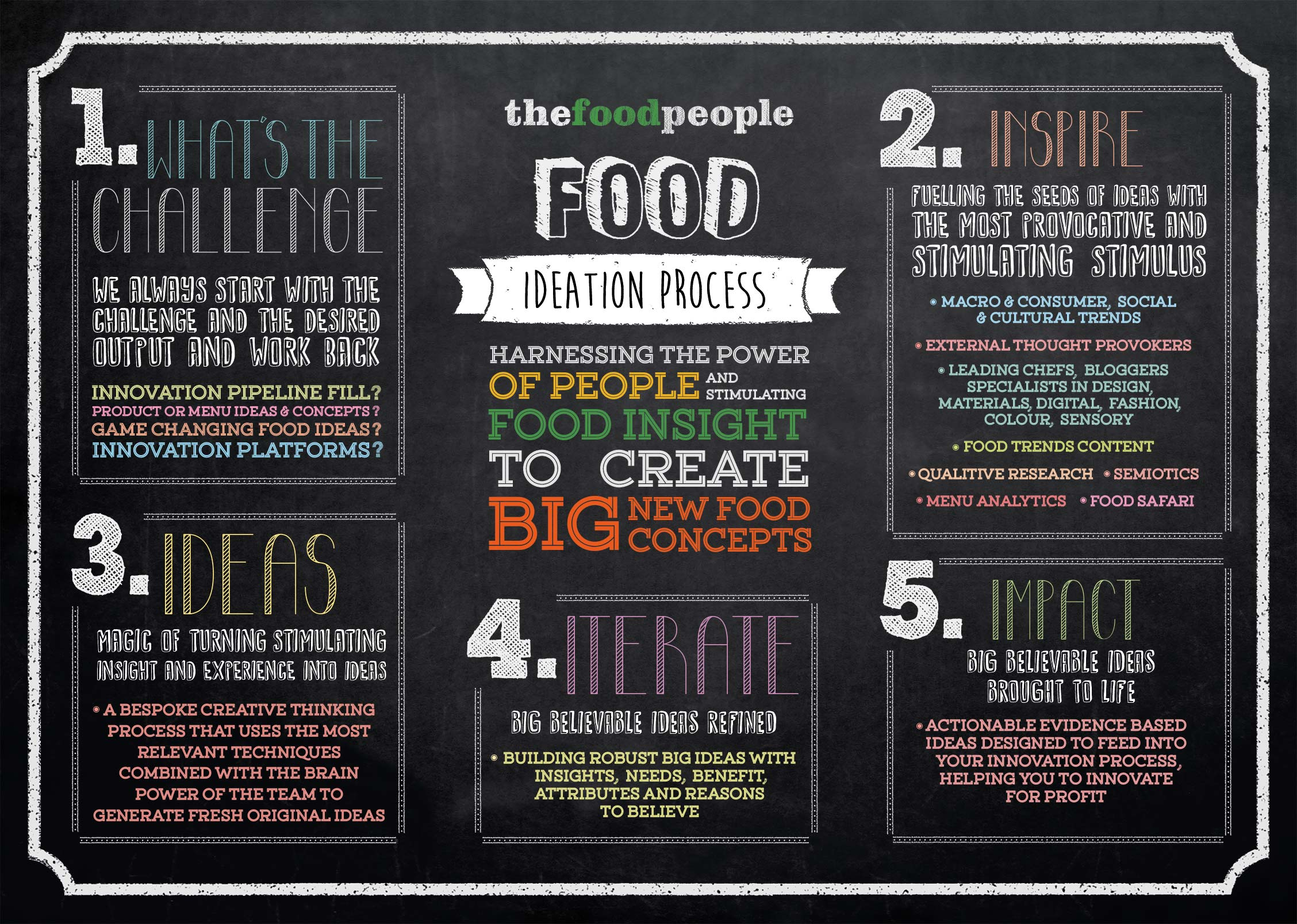 thefoodpeople ideation process